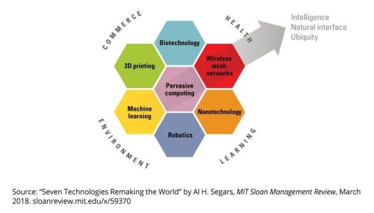 Seven Technologies 2018-MIT